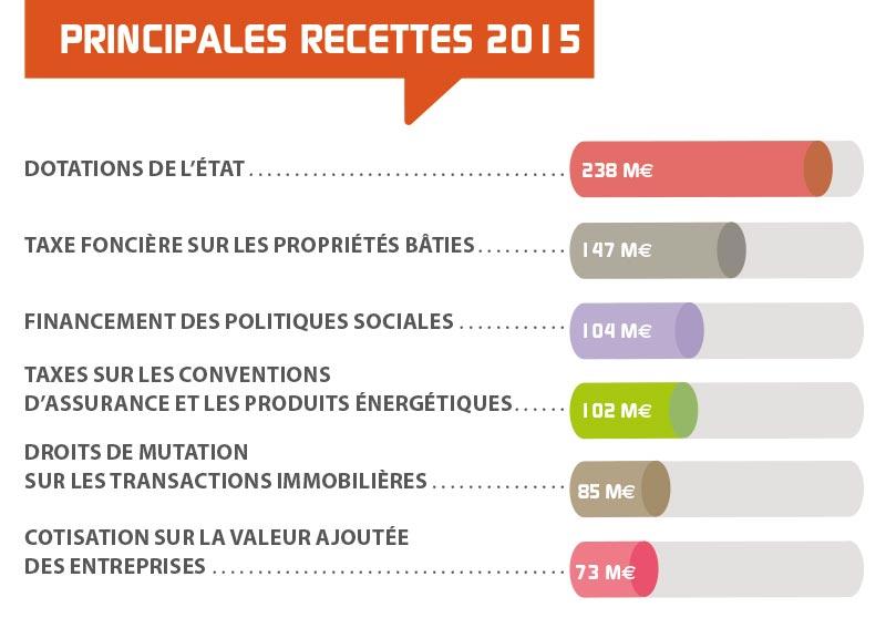 recettes 2015